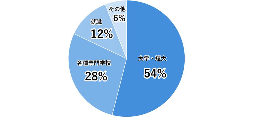 円グラフ「卒業生の51%が大学へ進学」